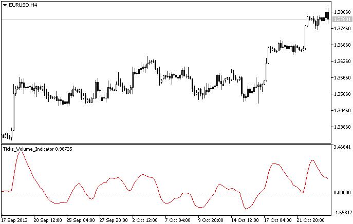 Ticks Volume Indicator - MT5 Indicator