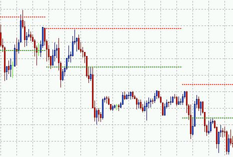 Converteren van pond naar euro