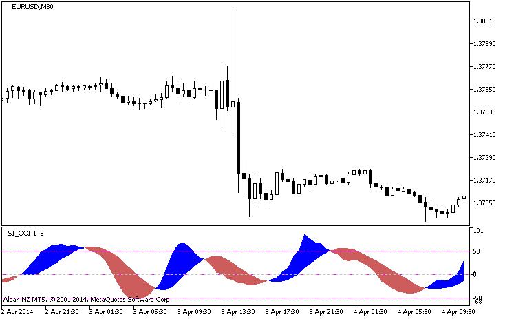 Cci technical indicator forex