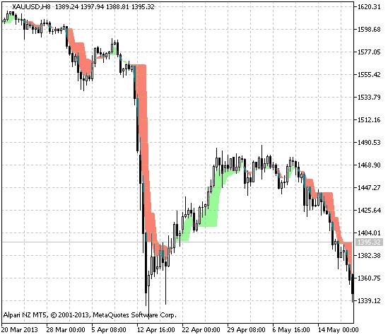 Forex css indicator