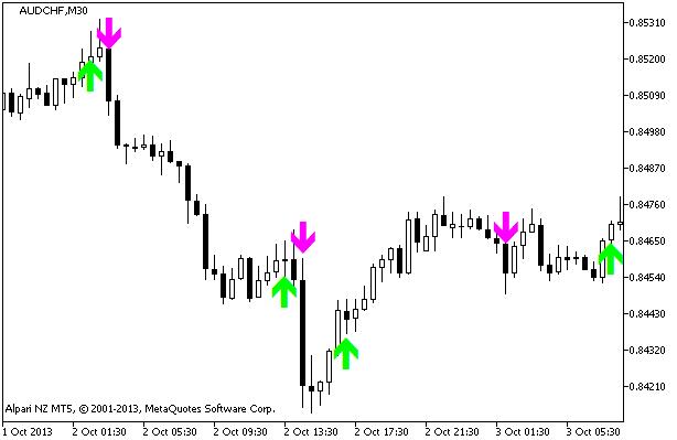 MACD On Chart - MT5 Indicator