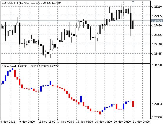 Forex three line break indicator