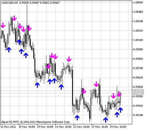 AC Signal - MT5 Indicator