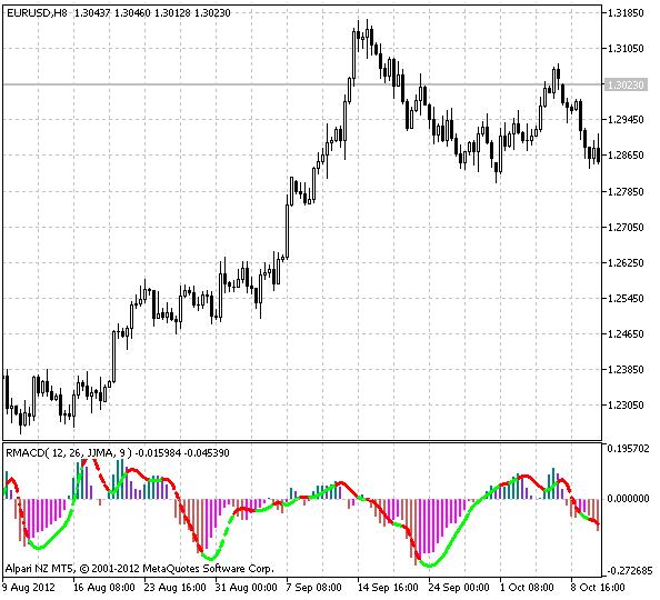 Relative Volatility Index (RVI) - forex technical indicator