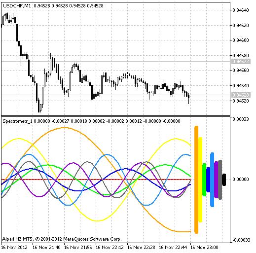 Mt4 forex spectrum system