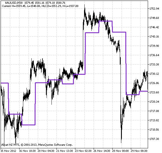 Indikator grafik perdagangan harian