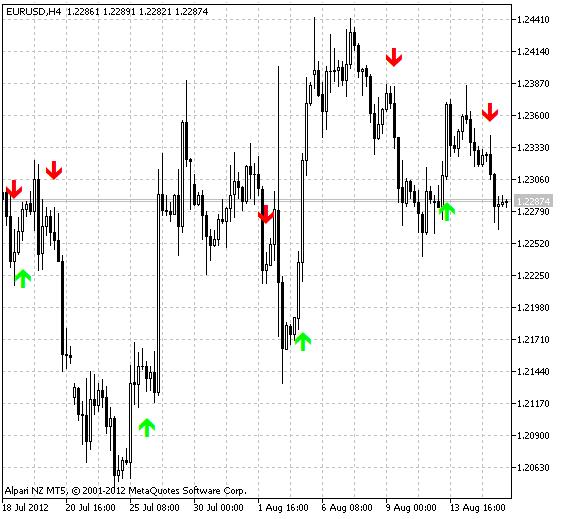 MA-Crossover Alert - MT5 Indicator