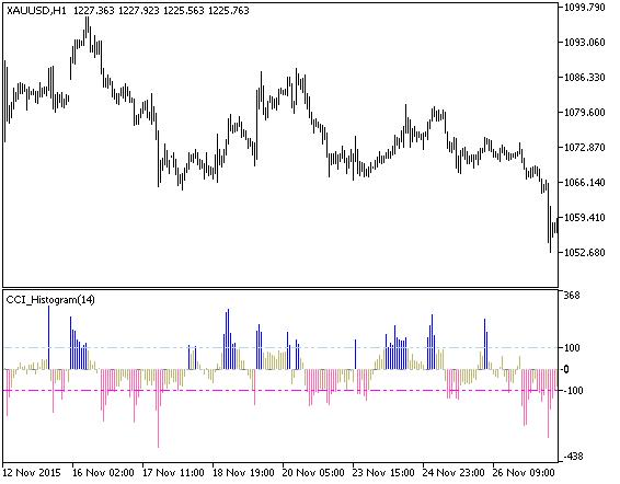 Forex cci histogram indicator
