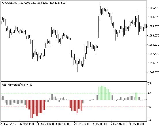 Forex rsi histogram indicator