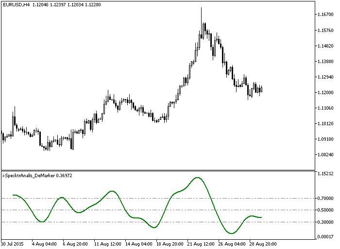 Forex indikatoren mt5