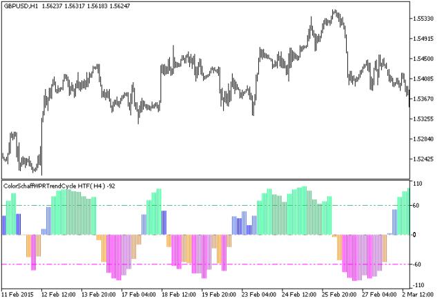 Metatrader индикаторы время работы торгов на форекс